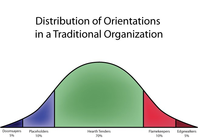 Distribution of Orientations in a Traditional Organization